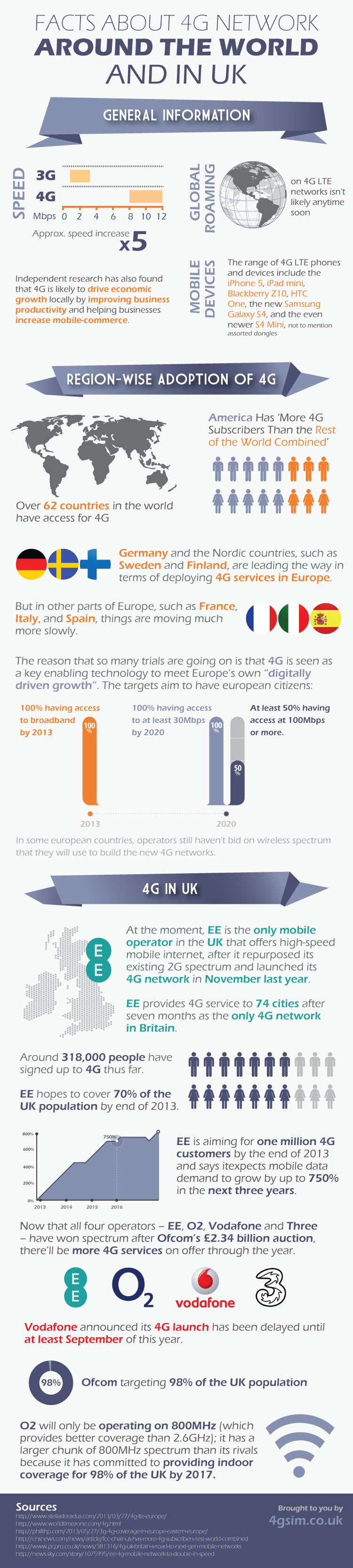 4G SIM Infographic June 2013