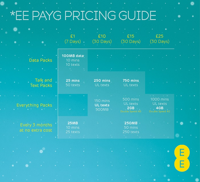 EE 4G PAYG Pricing Guide