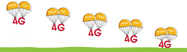 Guernsey 4G Network from Sure
