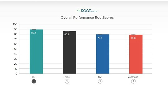 RootMetrics 4G Network Review